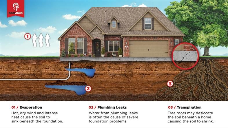 Types Of Soils Foundation Repair Contractors