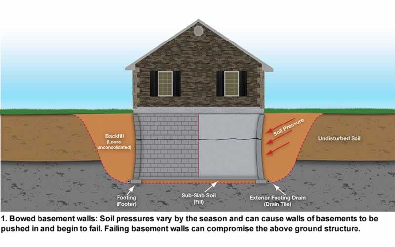 Foundation Solutions For Basements Birmingham Foundations