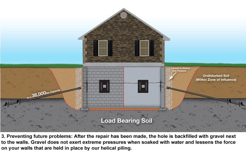 Foundation Solutions In Indianapolis Ram Jack Indiana