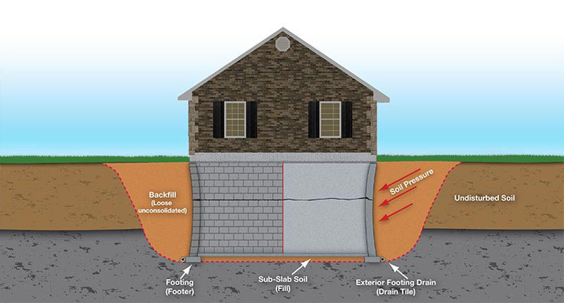 failing basement walls can compromise the above ground structure