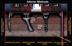 Infographic: Foundation repair method for homes with a crawl space