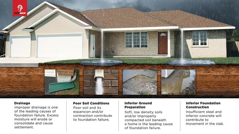 House infographic: Drainage, poor soil conditions, inferior ground preparation, inferior foundation construction