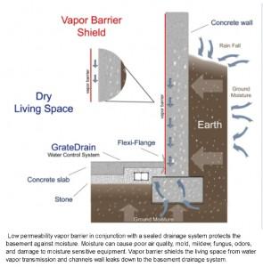 diagram 295x300 jpg rh ramjack com basement perimeter drainage channel basement perimeter drain