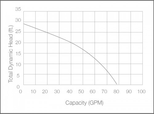 Graph of capacity vs. total dynamic head