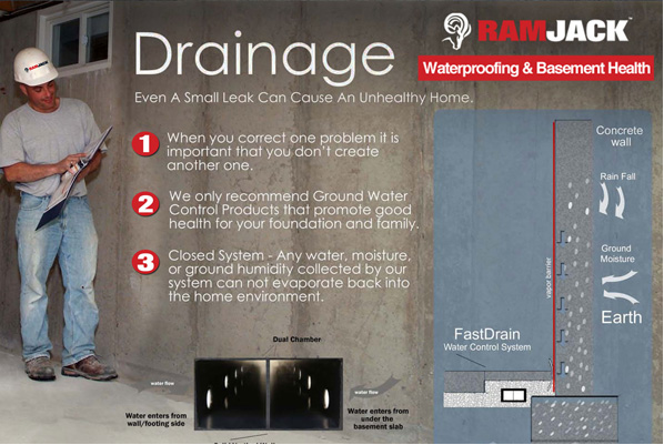 Infographic: Drainage