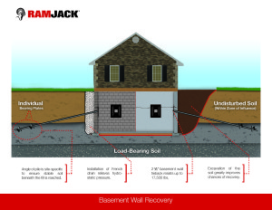 Basement Wall Recovery - Helical Tiebacks