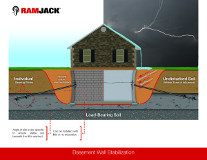 Basement Wall Stabilization - Helical Tiebacks