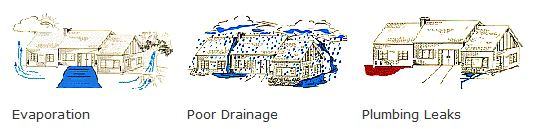 Major causes of foundation problems: Evaporation, poor drainage, plumbing leaks