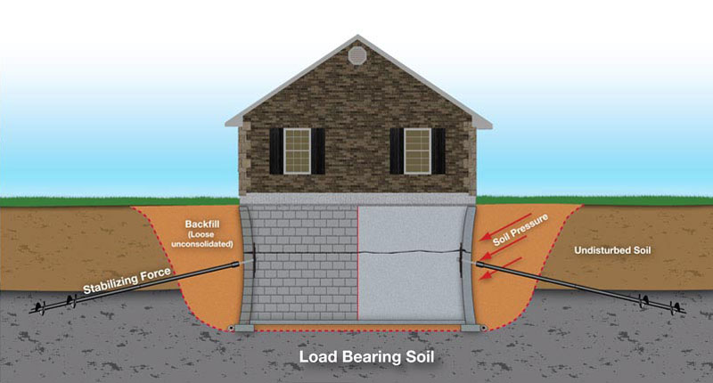 Stabilization of foundation