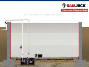 Ram Jack waterproof solutions