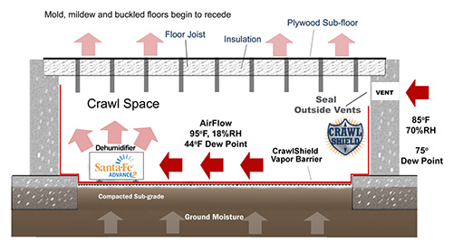 Crawl space diagram