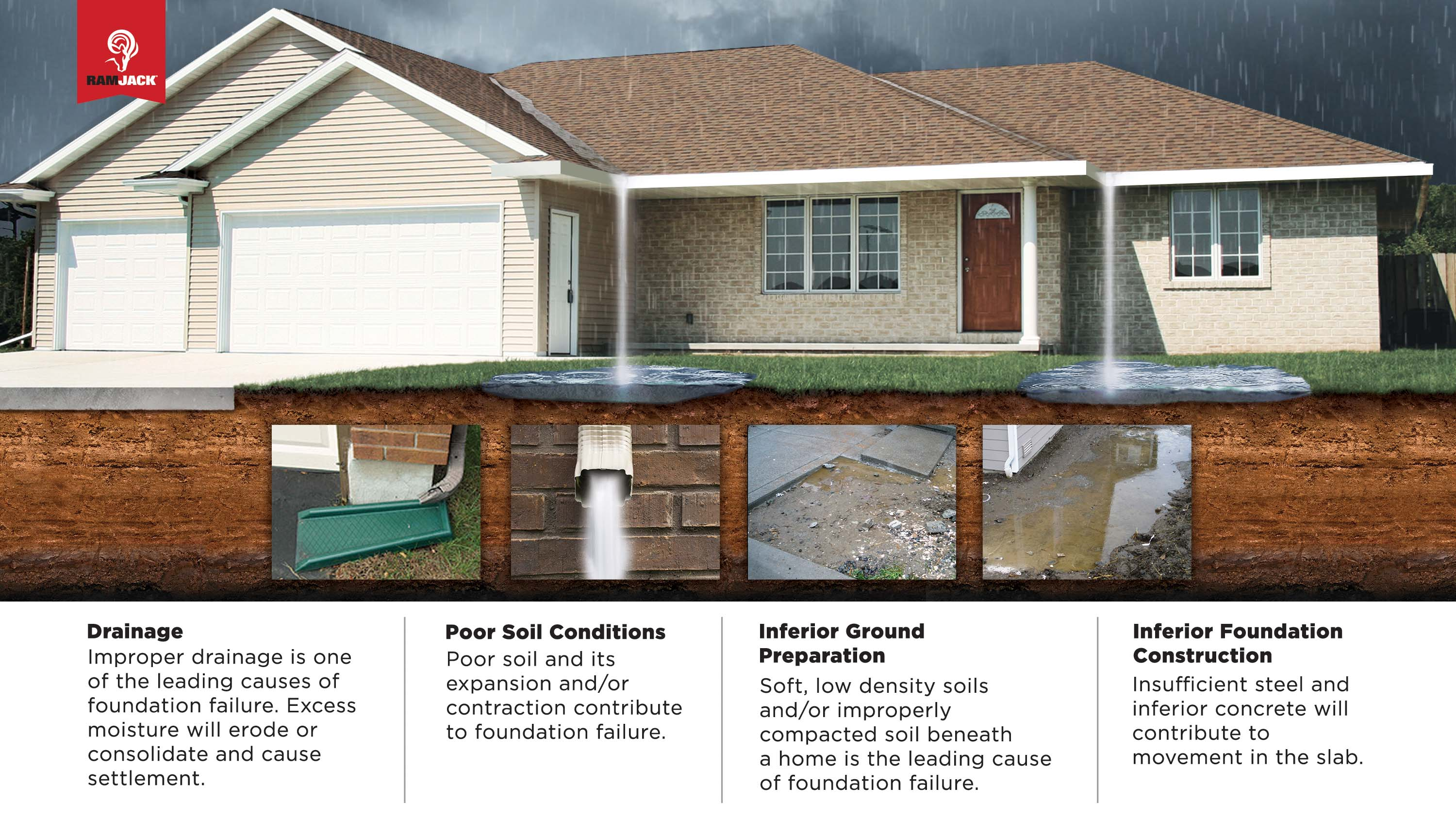 Infographic of house; Reasons your foundation is failing: Drainage, poor soil conditions, inferior ground preparation, inferior foundation construction